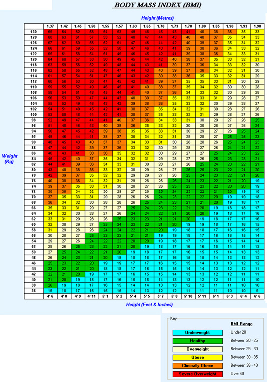 national institute bmi chart for men pictures to pin on
